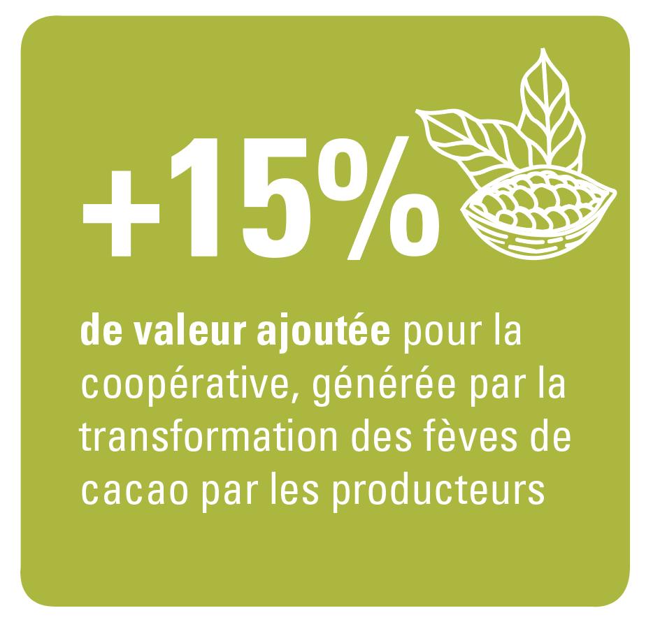 plus de valeur ajoutée pour les producteurs de cacao
