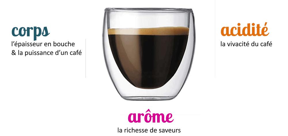 arome acidité corps du café