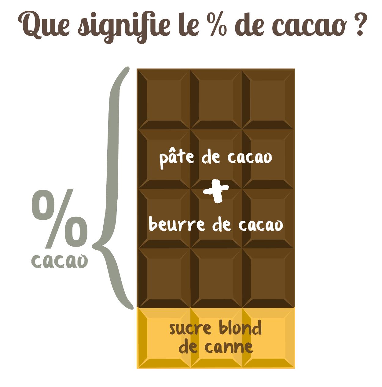 expliquer pourcentage de cacao