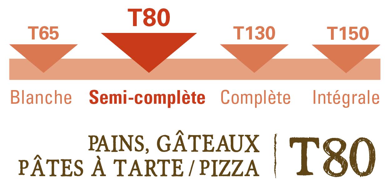 farine semi complete grand epeautre t80 bio equitable france