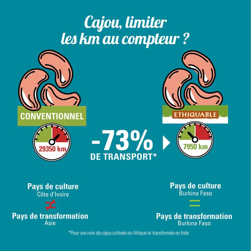 Impact du transport du noix de cajou