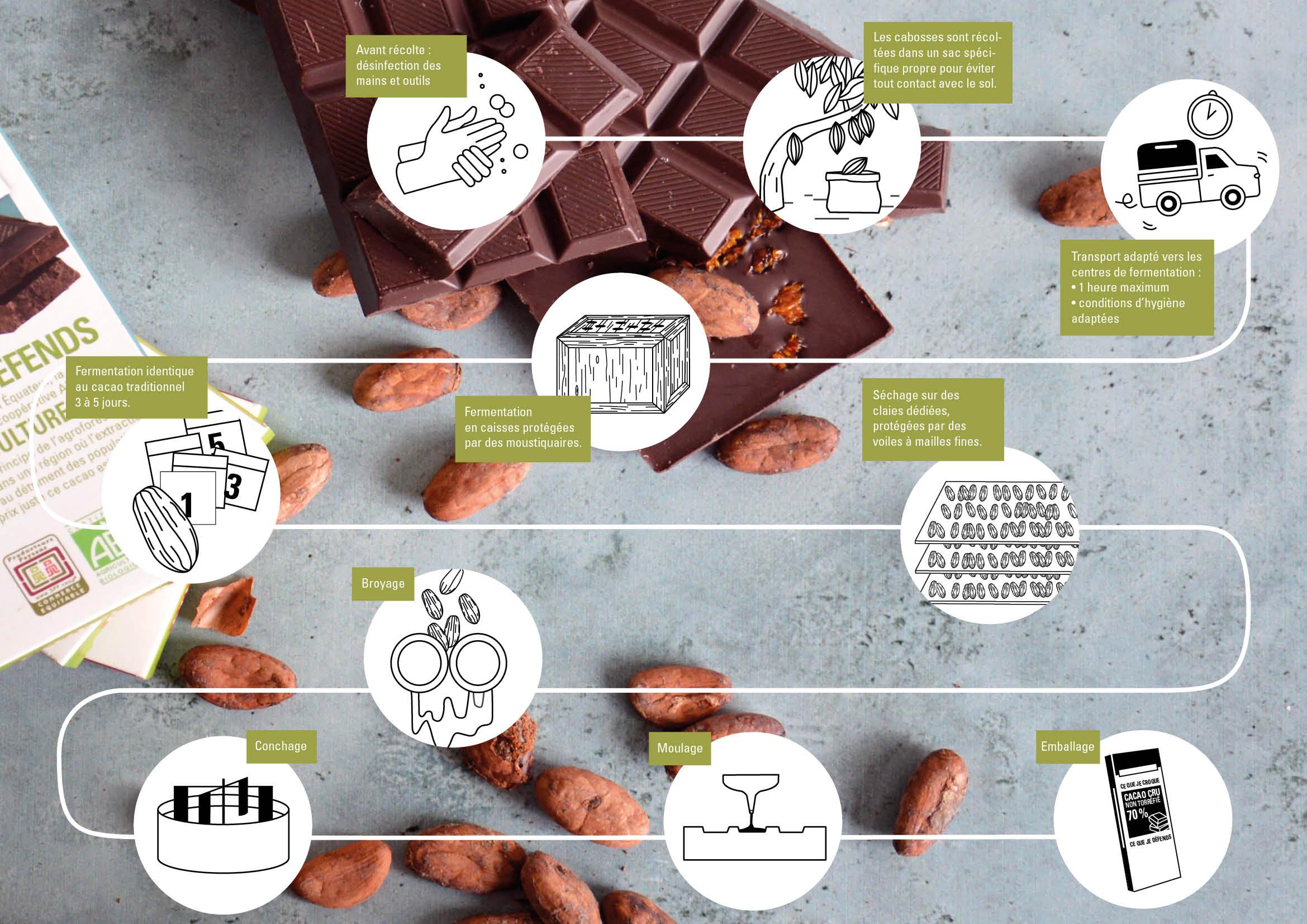 Fabrication cacao cru équitable et bio