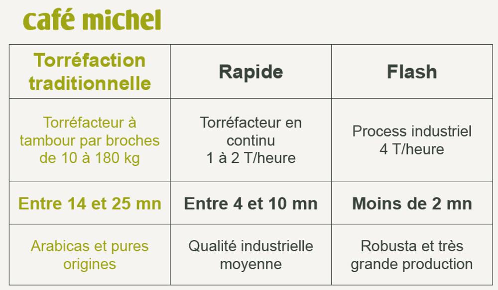 la torrefaction traditionnel chez Café Michel